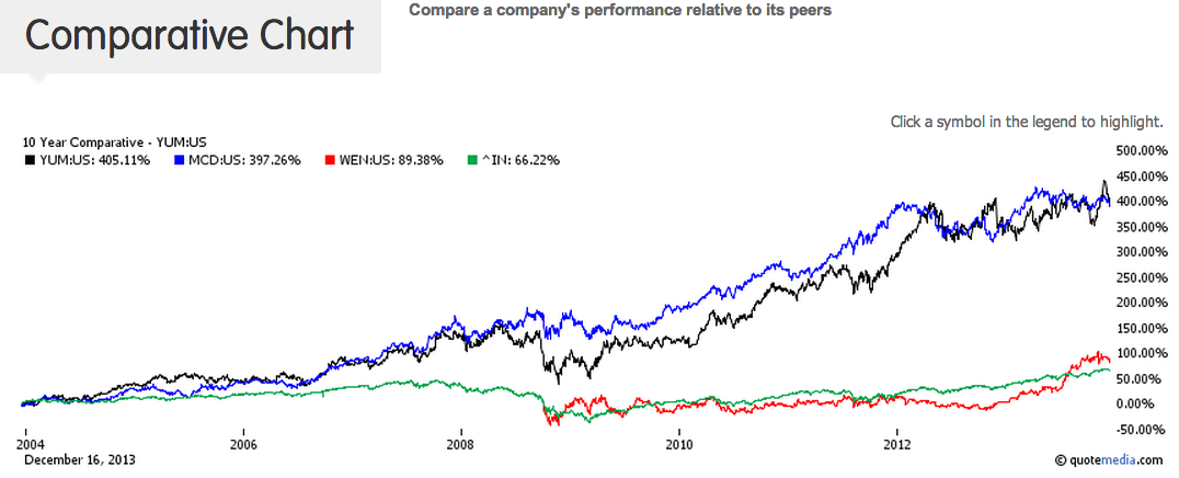 Stock price performance of YUM, MCD and WEN versus the S&P 500 over the last 10 yrs