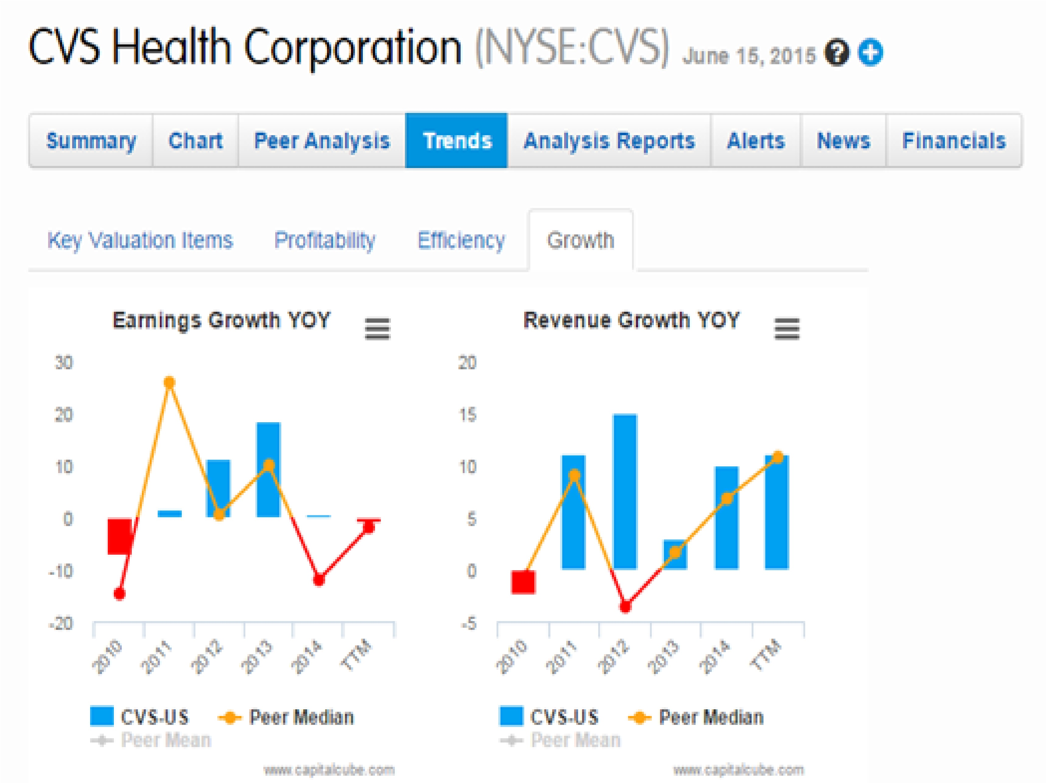 Cvs to acquire target pharmacy services and clinics capitalcube these recent acquisitions are expected to help cvs maintain if not increase its current growth rate while their earnings growth should start to become geenschuldenfo Images