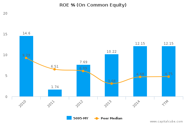 ROE % (On Common Equity)