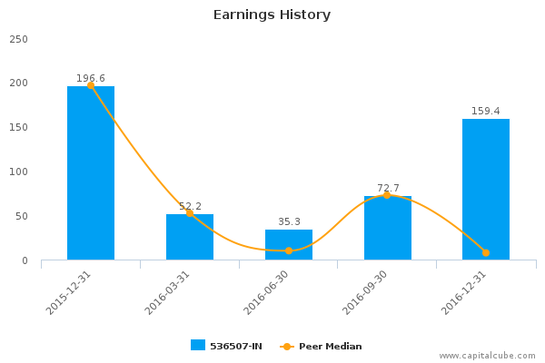 Future Lifestyle Fashions Ltd 536507 In Earnings Analysis Q3 2017 By The Numbers March 20