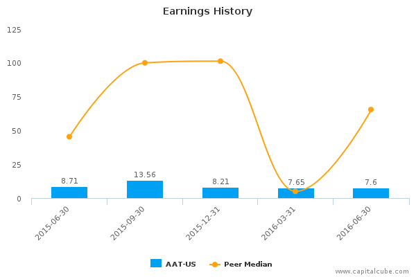 Earnings History
