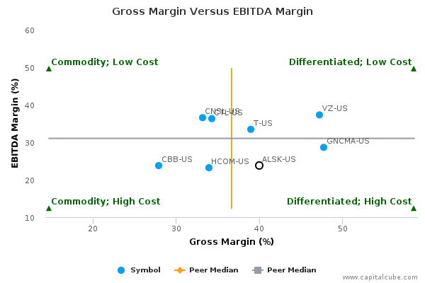Gross Margin Versus EBITDA Margin