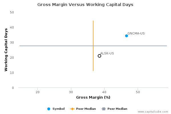 Gross Margin Versus Working Capital Days