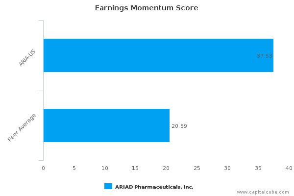 Earnings Momentum Score