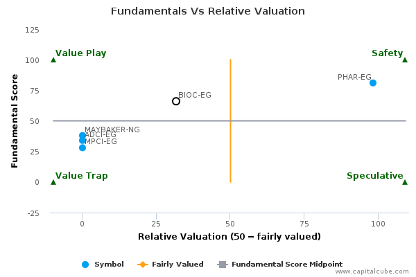 Fundamentals Vs Relative Valuation