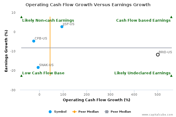 Operating Cash Flow Growth Versus Earnings Growth