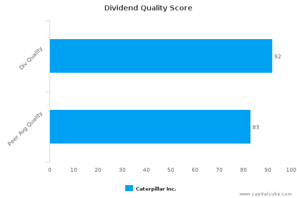 Dividend Quality Score