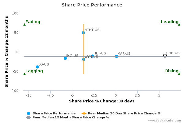 Share Price Performance