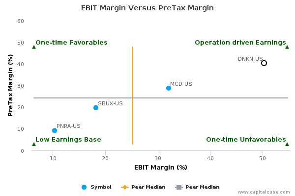 EBIT Margin Versus PreTax Margin
