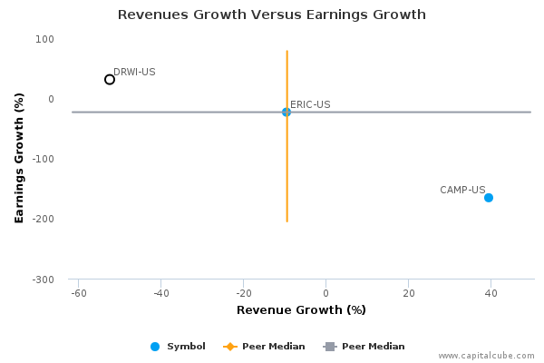 Revenues Growth Versus Earnings Growth
