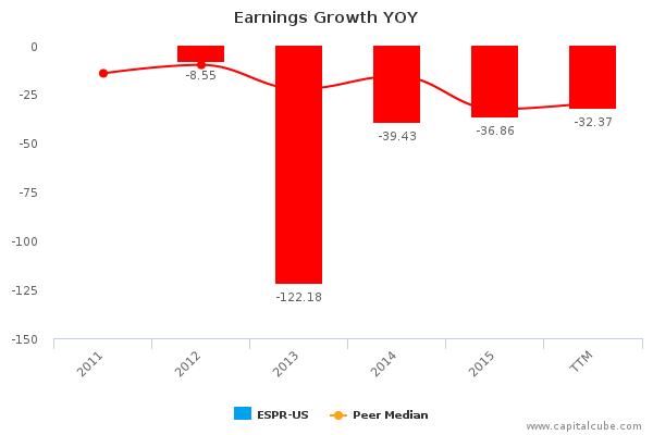 Earnings Growth YOY