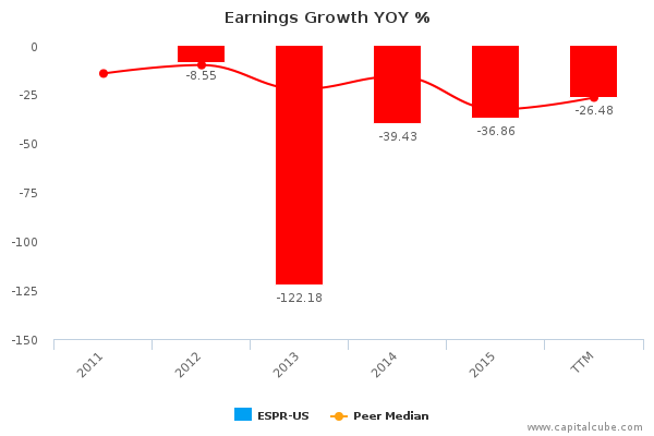 Earnings Growth YOY %