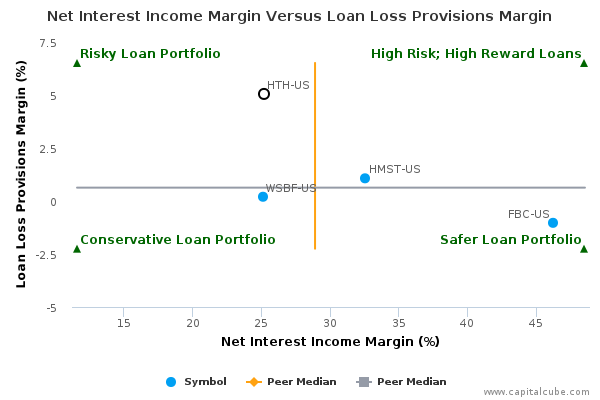 Net Interest Income Margin Versus Loan Loss Provisions Margin