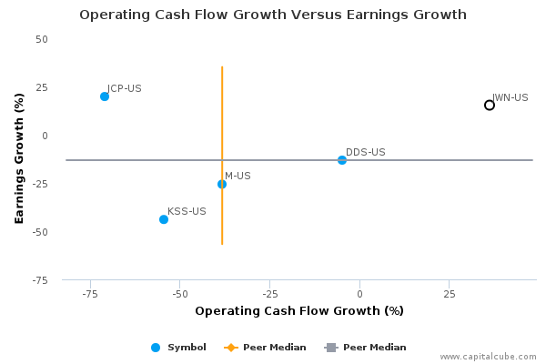 Nordstrom, Inc. Earnings Analysis: By the Numbers Q2*, 2015