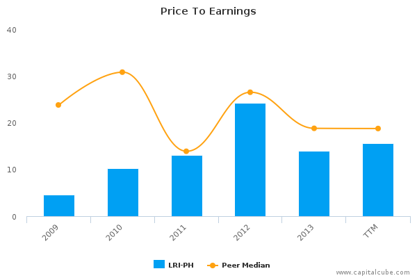 Price To Earnings