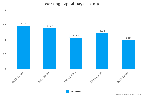 Working Capital Days History
