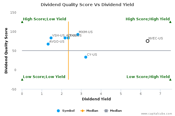 Dividend Quality Score Vs Dividend Yield