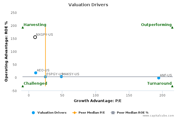 Valuation Drivers