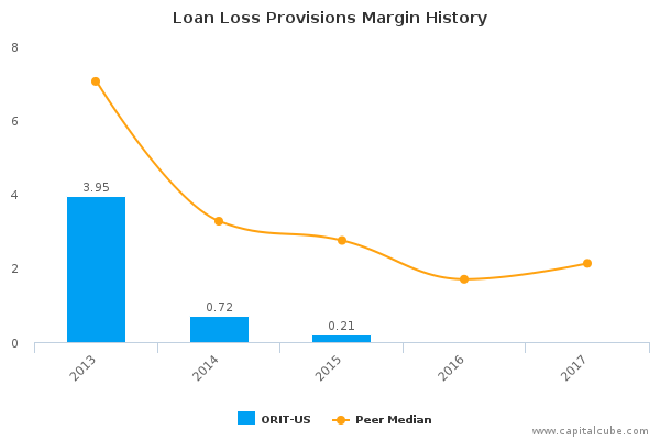 Loan Loss Provisions Margin History