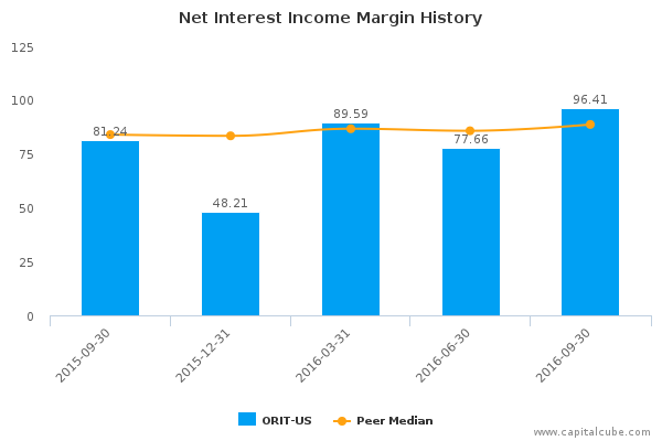 Net Interest Income Margin History