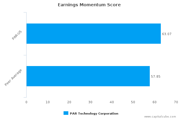 Technology Earnings preview week of February 8 DIS, TWTR