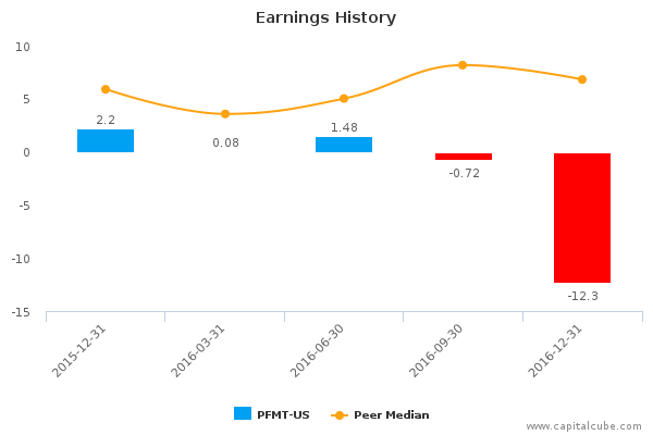 performant financial corp pfmt us earnings analysis q4 2016 by