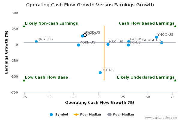 cash flow and growth rate It's easier to understand--and calculate--the relationship if it is assumed the business is mature and cash flow growth can be projected and sustained over a very long term horizon this is precisely the assumption made in discounted cash flow (dcf) valuations which employ a terminal value the notion of the terminal or.