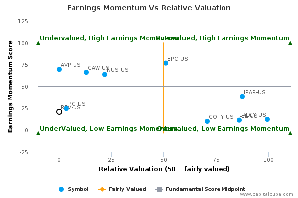 Earnings Momentum Vs Relative Valuation