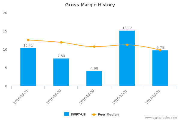 Gross Margin History
