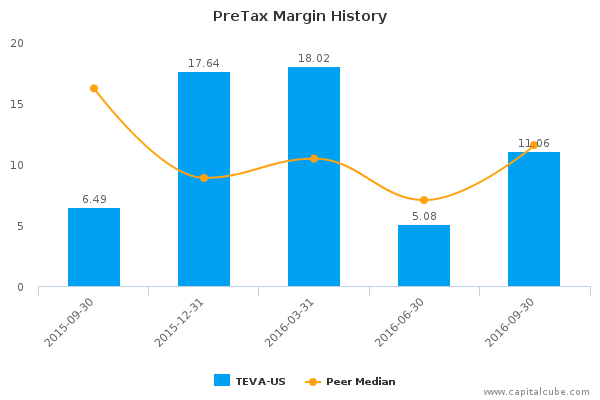 teva pharmaceutical industries ltd strategy analysis Technical analysis summary for teva with moving average, stochastics, macd,  rsi, average volume.