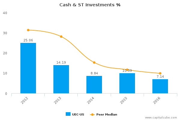 Cash & ST Investments %